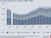 Exportaciones de armas por país en 2018: Clasificando a los diez más grandes