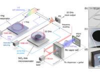 Esquema del reloj atómico óptico fotónico microfabricado desarrollado por el NIST, el Instituto Tecnológico de California, la Universidad de Stanford y los Laboratorios Charles Stark Draper. Fuente: NIST